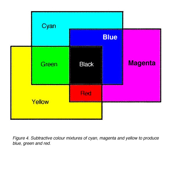 Amazing Subtractive Colour Mixtures Of Cyan, Magenta And Yellow To Produce Blue,  Green And Red.